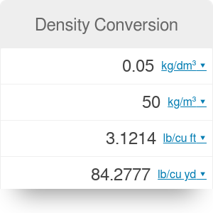 Density Conversion and Density Units