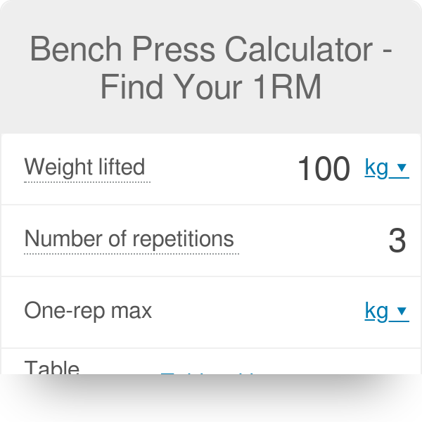 Bench 1rm: 1 Max Rep Bench Press Calculator