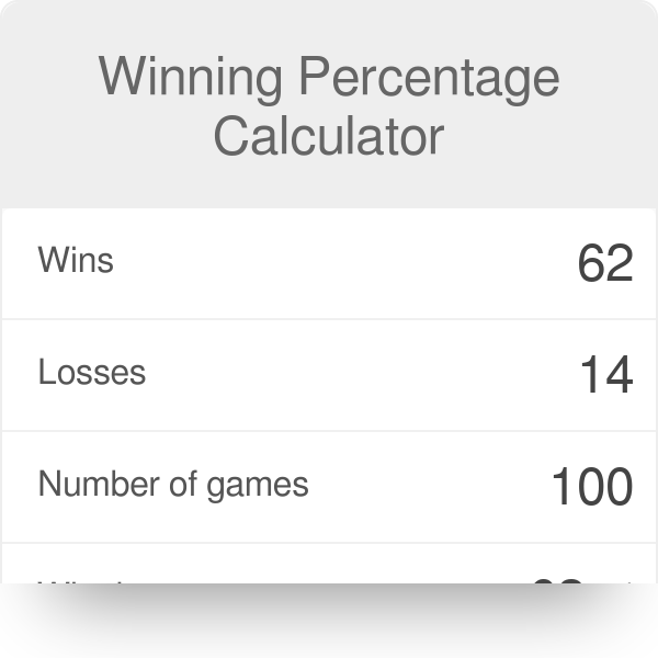 Winning Percentage Calculator - Omni