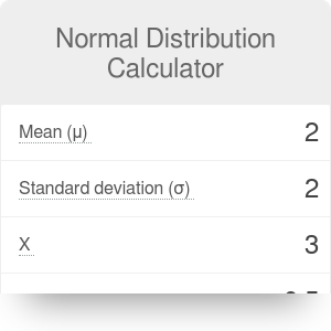 Normal Distribution Calculator | Definition | Examples